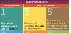 Présentation du Plan stratégique transversal 2019-2024